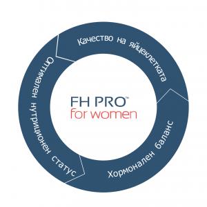 ползи FH Pro жени