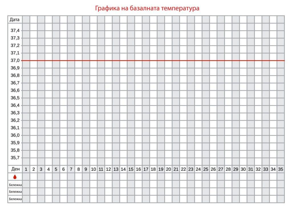 графика базална температура - бланка