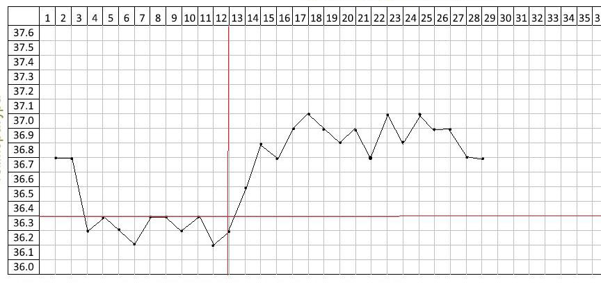 Дфуфазна графика н абазалната температура